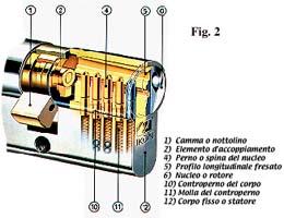 Serrature a cilindro for Estrarre chiave rotta da cilindro